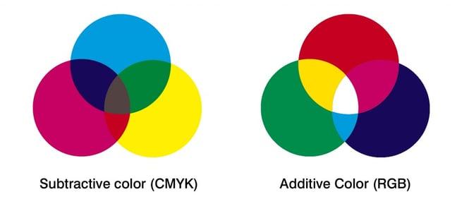 CYMK kleuren versus RGB
